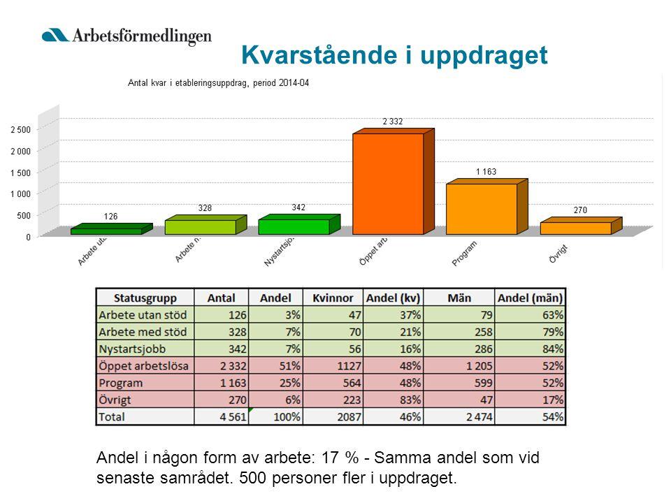 Kvarstående i uppdraget Andel i någon form av arbete: 17 % - Samma andel som vid senaste samrådet.