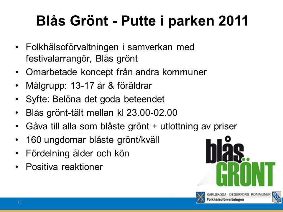 10 Blås Grönt - Putte i parken 2011 Folkhälsoförvaltningen i samverkan med festivalarrangör, Blås grönt Omarbetade koncept från andra kommuner Målgrup
