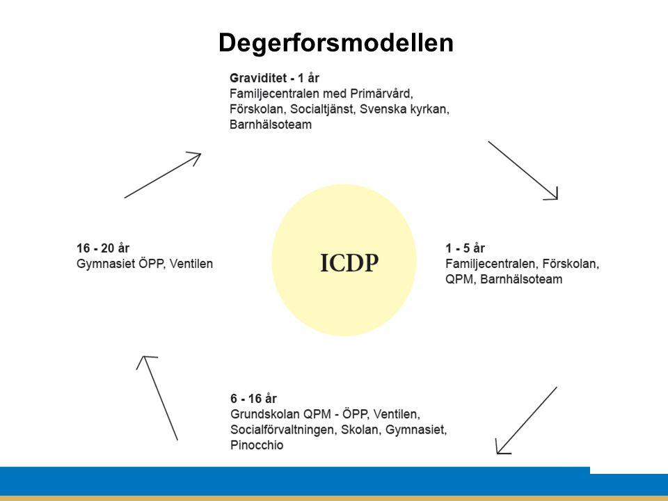Degerforsmodellen