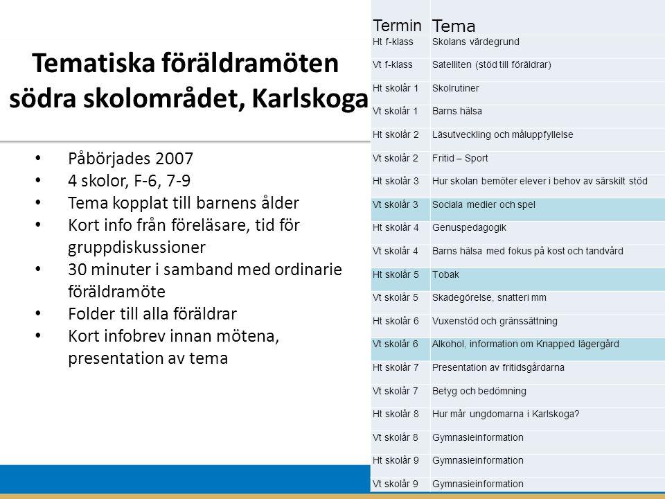 Påbörjades 2007 4 skolor, F-6, 7-9 Tema kopplat till barnens ålder Kort info från föreläsare, tid för gruppdiskussioner 30 minuter i samband med ordinarie föräldramöte Folder till alla föräldrar Kort infobrev innan mötena, presentation av tema Tematiska föräldramöten södra skolområdet, Karlskoga Tematiska föräldramöten södra skolområdet, Karlskoga Termin Tema Ht f-klass Skolans värdegrund Vt f-klassSatelliten (stöd till föräldrar) Ht skolår 1Skolrutiner Vt skolår 1Barns hälsa Ht skolår 2Läsutveckling och måluppfyllelse Vt skolår 2Fritid – Sport Ht skolår 3Hur skolan bemöter elever i behov av särskilt stöd Vt skolår 3Sociala medier och spel Ht skolår 4Genuspedagogik Vt skolår 4Barns hälsa med fokus på kost och tandvård Ht skolår 5Tobak Vt skolår 5Skadegörelse, snatteri mm Ht skolår 6Vuxenstöd och gränssättning Vt skolår 6Alkohol, information om Knapped lägergård Ht skolår 7Presentation av fritidsgårdarna Vt skolår 7Betyg och bedömning Ht skolår 8Hur mår ungdomarna i Karlskoga.
