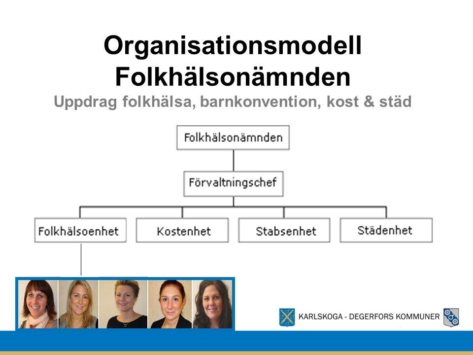 3 Organisationsmodell Folkhälsonämnden Uppdrag folkhälsa, barnkonvention, kost & städ