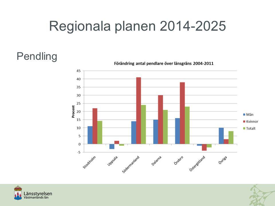 Regionala planen 2014-2025 Pendling