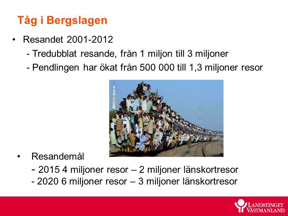 Resandet 2001-2012 - Tredubblat resande, från 1 miljon till 3 miljoner - Pendlingen har ökat från 500 000 till 1,3 miljoner resor Tåg i Bergslagen Res