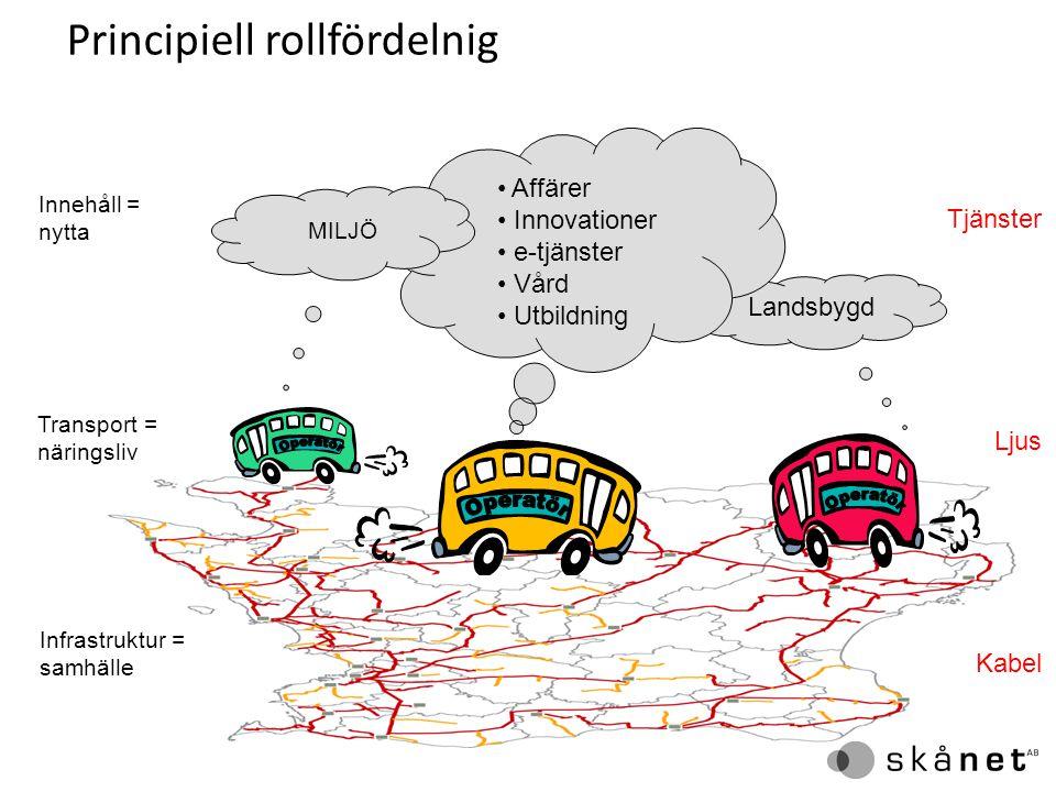 Principiell rollfördelnig Landsbygd Innehåll = nytta Infrastruktur = samhälle Transport = näringsliv Affärer Innovationer e-tjänster Vård Utbildning M