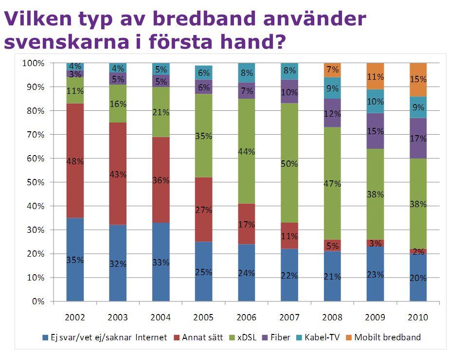 Sverige på 4 plats: andel fiberanslutningar / antal bredbandsabonnemang (OECD) 10