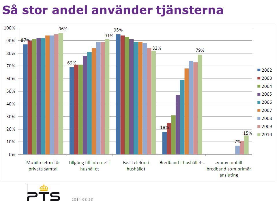 Vilken typ av bredband använder svenskarna i första hand 2014-08-23
