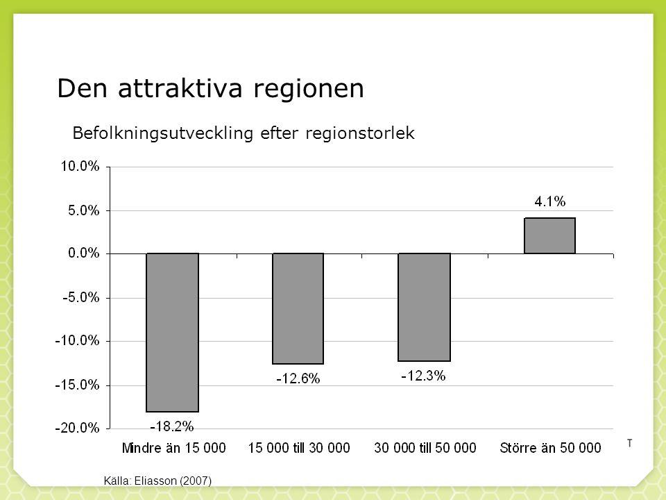 Den attraktiva regionen Källa: Eliasson (2007) Befolkningsutveckling efter regionstorlek