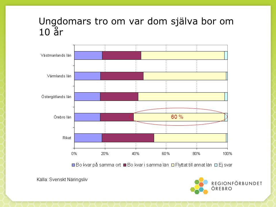 Ungdomars tro om var dom själva bor om 10 år Källa: Svenskt Näringsliv 60 %