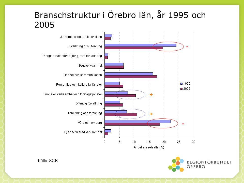 Branschstruktur i Örebro län, år 1995 och 2005 Källa: SCB - - + +