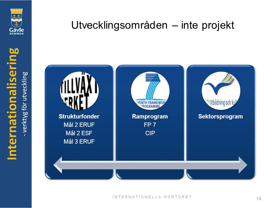 INTERNATIONELLA KONTORET 14 Utvecklingsområden – inte projekt Strukturfonder Mål 2 ERUF Mål 2 ESF Mål 3 ERUF Ramprogram FP 7 CIP Sektorsprogram