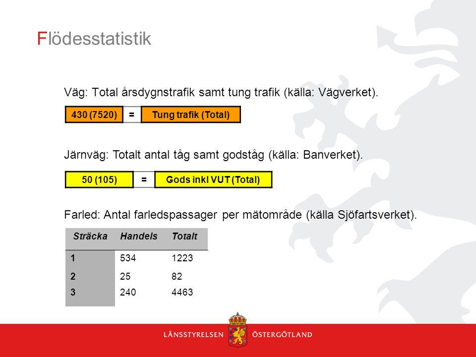 Flödesstatistik 430 (7520)=Tung trafik (Total) 50 (105)=Gods inkl VUT (Total) SträckaHandelsTotalt 15341223 22582 32404463 Väg: Total årsdygnstrafik samt tung trafik (källa: Vägverket).