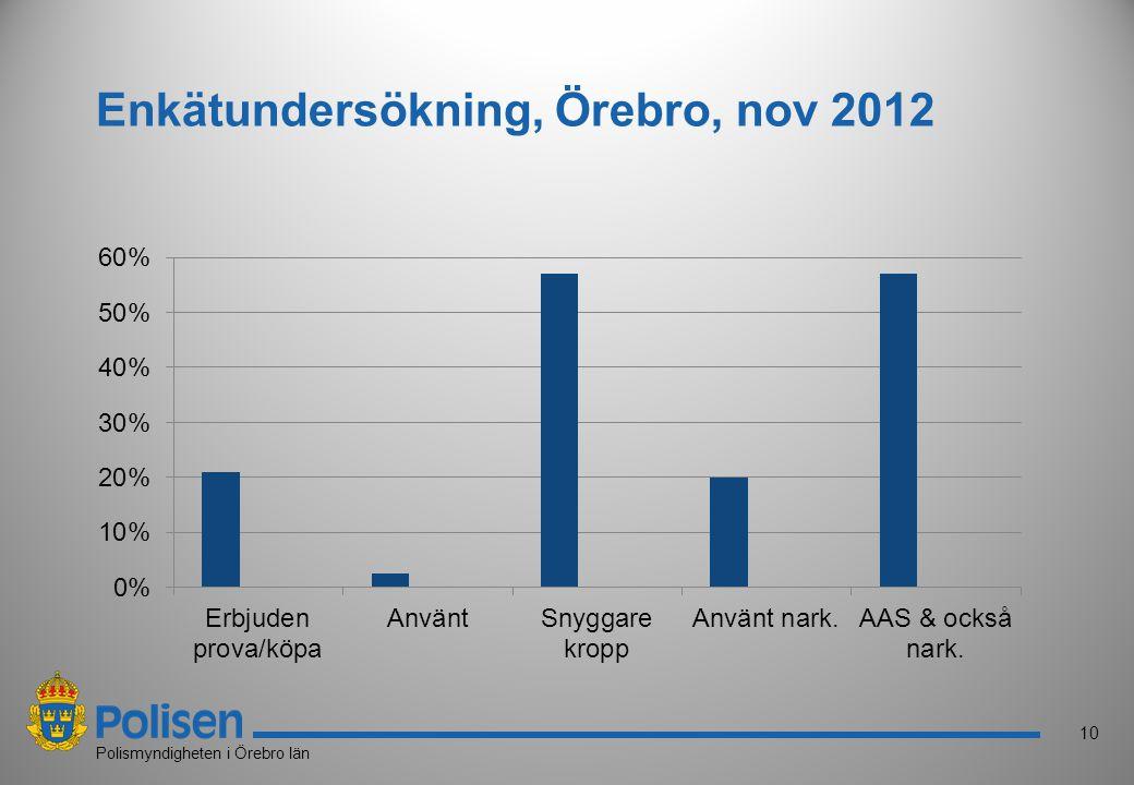 10 Polismyndigheten i Örebro län Enkätundersökning, Örebro, nov 2012