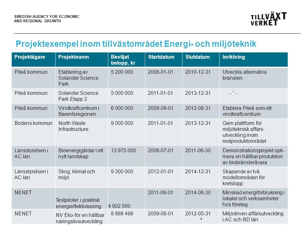 SWEDISH AGENCY FOR ECONOMIC AND REGIONAL GROWTH Projektexempel inom tillväxtområdet Energi- och miljöteknik ProjektägareProjektnamnBeviljat belopp, kr StartdatumSlutdatumInriktning Piteå kommunEtablering av Solander Science Park 5 200 0002008-01-012010-12-31Utveckla alternativa bränslen Piteå kommunSolander Science Park Etapp 2 5 000 0002011-01-012013-12-31 - - Piteå kommunVindkraftcentrum i Barentsregionen 6 000 0002009-09-012012-08-31Etablera Piteå som ett vindkraftcentrum Bodens kommunNorth Waste Infrastructure 9 000 0002011-01-012013-12-31Gem plattform för miljöteknisk affärs- utveckling inom restproduktområdet Länsstyrelsen i AC län Bioenergigårdar i ett nytt landskap 13 975 0002008-07-012011-06-30Demonstrationsprojekt:opti- mera en hållbar produktion av biobränsleråvara Länsstyrelsen i AC län Skog, klimat och miljö 9 300 0002012-01-012014-12-31Skapande av två modellområden för kretslopp NENET Testpiloter i praktisk energieffektivisering4 902 500 2011-09-012014-06-30Minskad energiförbrukning i lokaler och verksamheter hos företag NENET NV Eko-för en hållbar näringslivsutveckling 8 888 4992009-06-012012-05-31Miljödriven affärsutveckling i AC och BD län 4