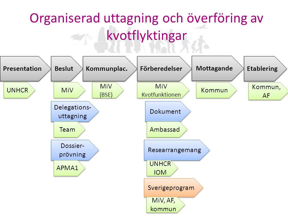 Organiserad uttagning och överföring av kvotflyktingar Presentation Dossier- prövning Beslut Kommunplac. Delegations- uttagning Mottagande Förberedels
