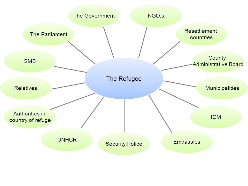 The Refugee The Parliament SMB Embassies IOM NGO:s Resettlement countries County Administrative Board Authorities in country of refuge UNHCR Security Police The Government RelativesMunicipalities