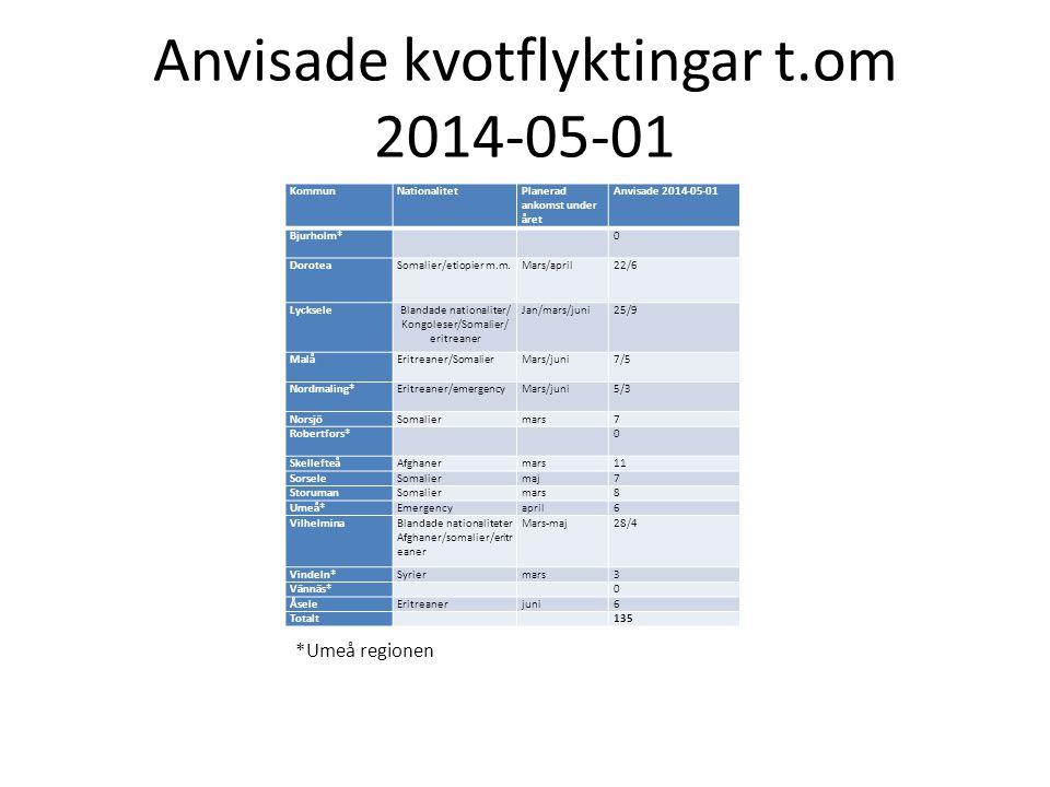 Anvisade kvotflyktingar t.om 2014-05-01 KommunNationalitetPlanerad ankomst under året Anvisade 2014-05-01 Bjurholm* 0 DoroteaSomalier/etiopier m.m.Mar