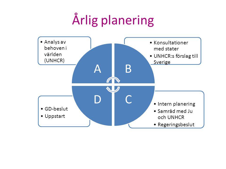Årlig planering Intern planering Samråd med Ju och UNHCR Regeringsbeslut GD-beslut Uppstart Konsultationer med stater UNHCR:s förslag till Sverige Ana