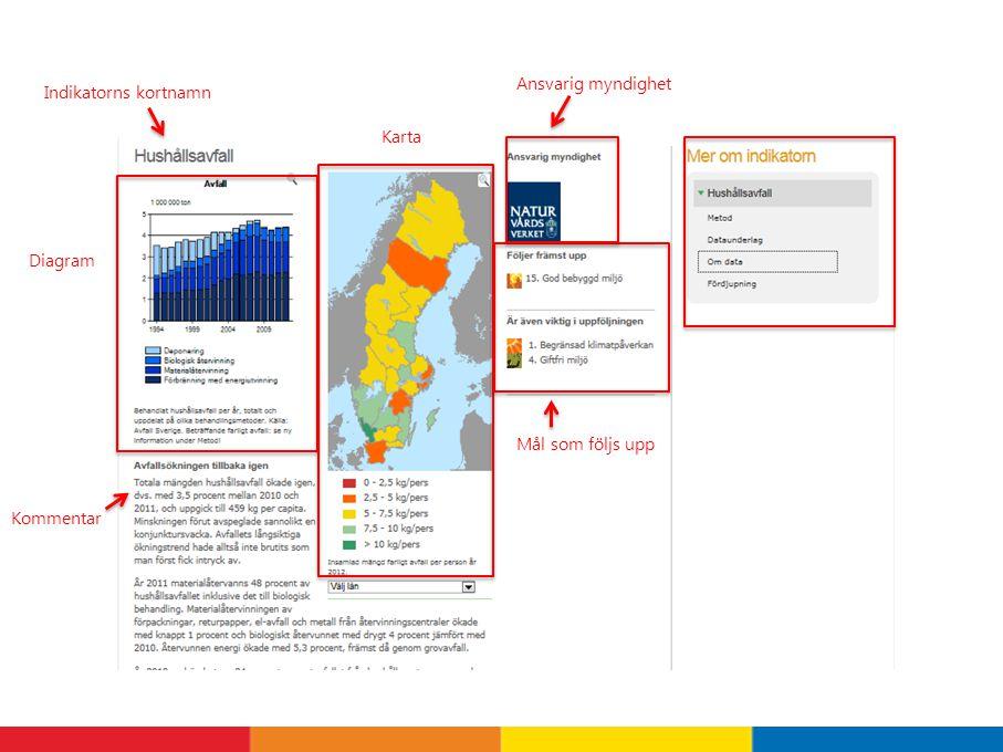 Indikatorns kortnamn Diagram Kommentar Karta Mål som följs upp Ansvarig myndighet