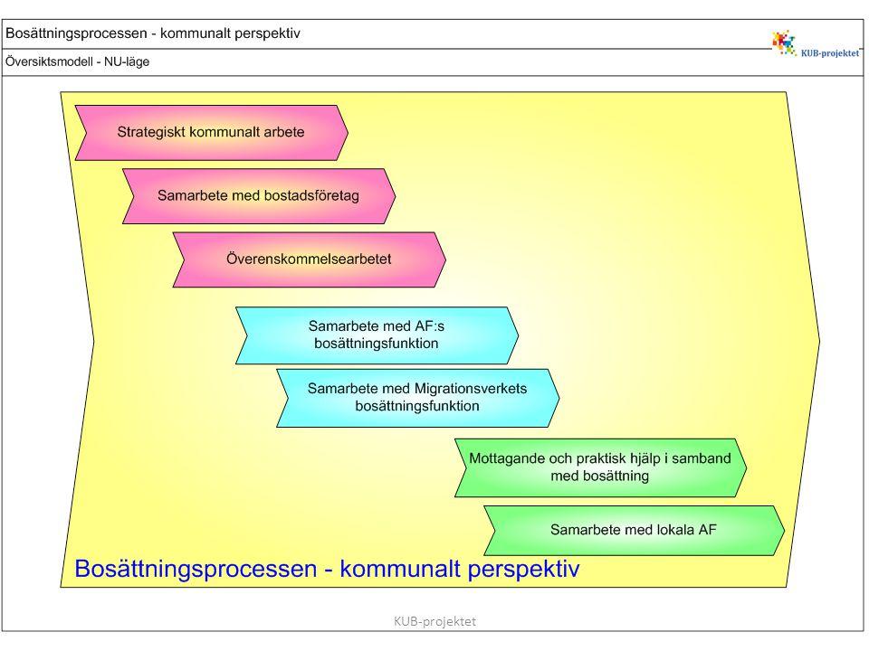 14 Svarsfrekvens 95 % Resultat från webbenkäten Västerbottens län – 87 % 13 kommuner svarade