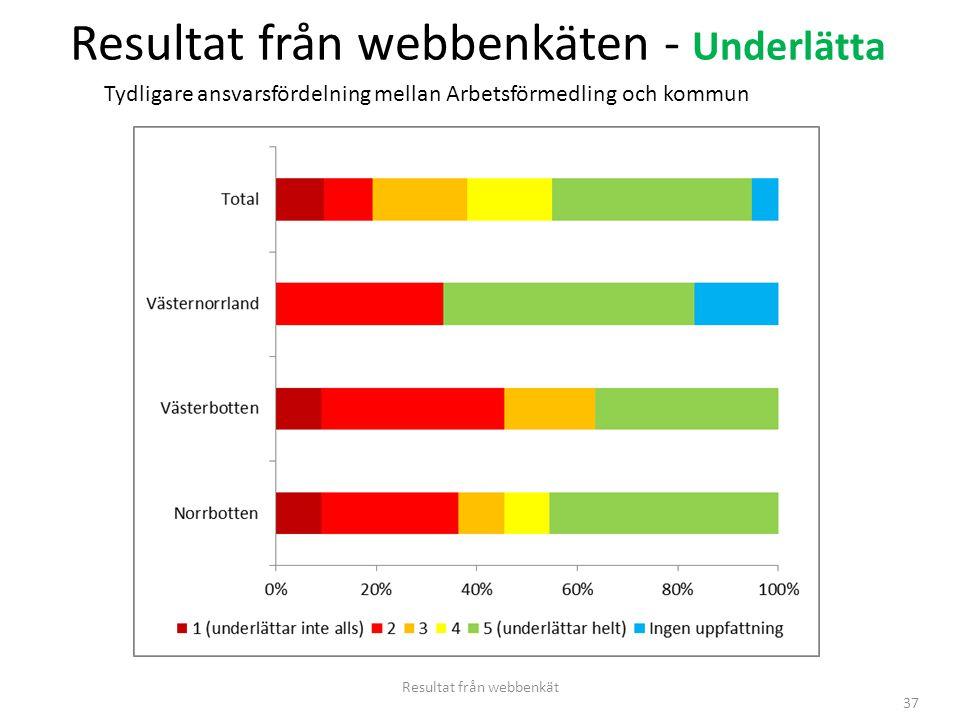 37 Resultat från webbenkäten - Underlätta Resultat från webbenkät Tydligare ansvarsfördelning mellan Arbetsförmedling och kommun