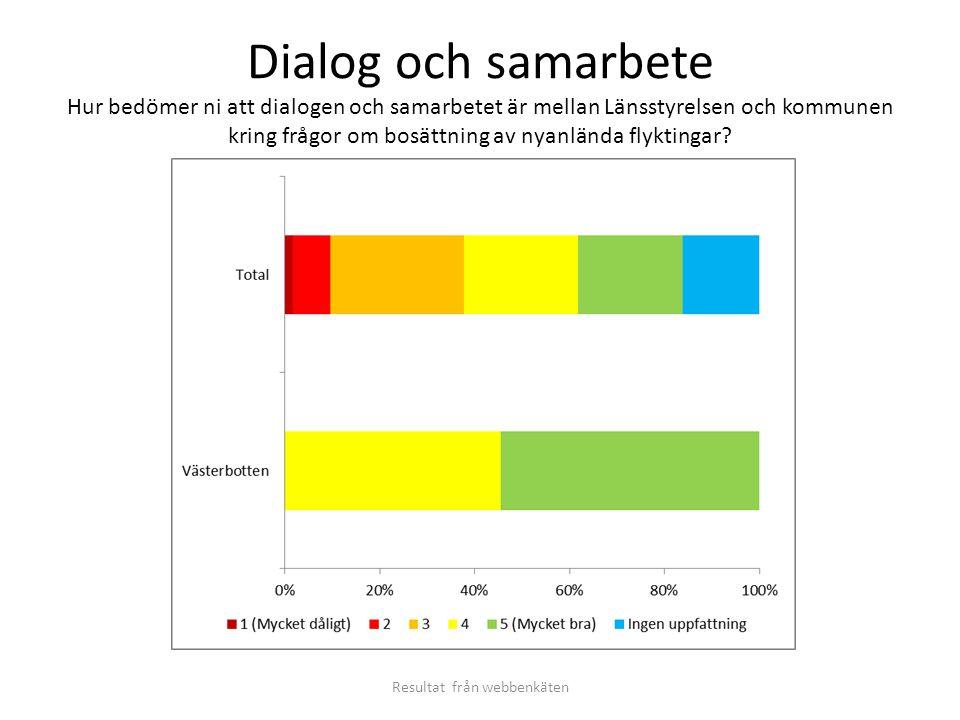 Dialog och samarbete Hur bedömer ni att dialogen och samarbetet är mellan Länsstyrelsen och kommunen kring frågor om bosättning av nyanlända flyktinga