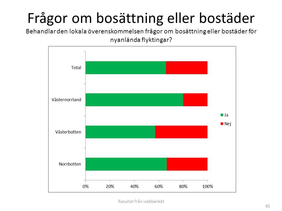 45 Frågor om bosättning eller bostäder Behandlar den lokala överenskommelsen frågor om bosättning eller bostäder för nyanlända flyktingar? Resultat fr