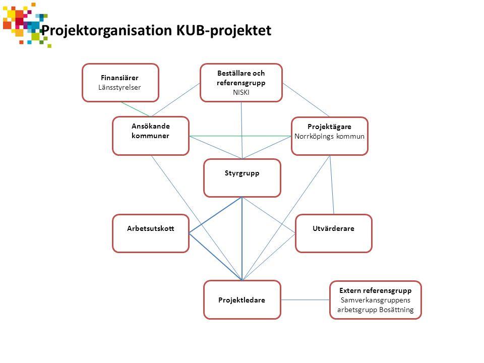 Projektorganisation KUB-projektet Styrgrupp Projektledare Arbetsutskott Extern referensgrupp Samverkansgruppens arbetsgrupp Bosättning Utvärderare Fin