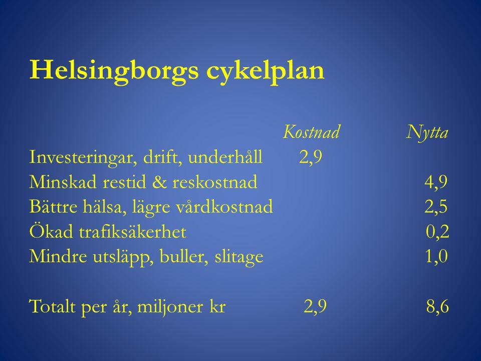 Helsingborgs cykelplan Kostnad Nytta Investeringar, drift, underhåll 2,9 Minskad restid & reskostnad 4,9 Bättre hälsa, lägre vårdkostnad 2,5 Ökad trafiksäkerhet 0,2 Mindre utsläpp, buller, slitage 1,0 Totalt per år, miljoner kr 2,9 8,6
