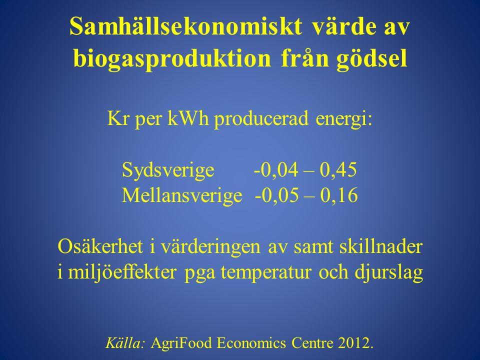 Samhällsekonomiskt värde av biogasproduktion från gödsel Kr per kWh producerad energi: Sydsverige -0,04 – 0,45 Mellansverige -0,05 – 0,16 Osäkerhet i värderingen av samt skillnader i miljöeffekter pga temperatur och djurslag Källa: AgriFood Economics Centre 2012.