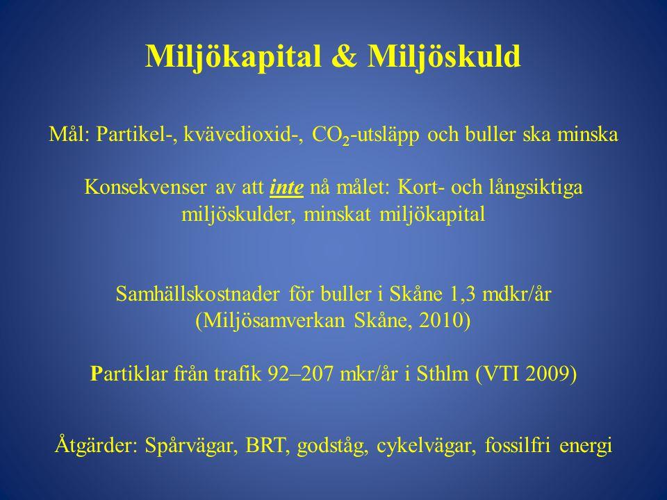 Miljökapital & Miljöskuld Mål: Partikel-, kvävedioxid-, CO 2 -utsläpp och buller ska minska Konsekvenser av att inte nå målet: Kort- och långsiktiga miljöskulder, minskat miljökapital Samhällskostnader för buller i Skåne 1,3 mdkr/år (Miljösamverkan Skåne, 2010) Partiklar från trafik 92–207 mkr/år i Sthlm (VTI 2009) Åtgärder: Spårvägar, BRT, godståg, cykelvägar, fossilfri energi