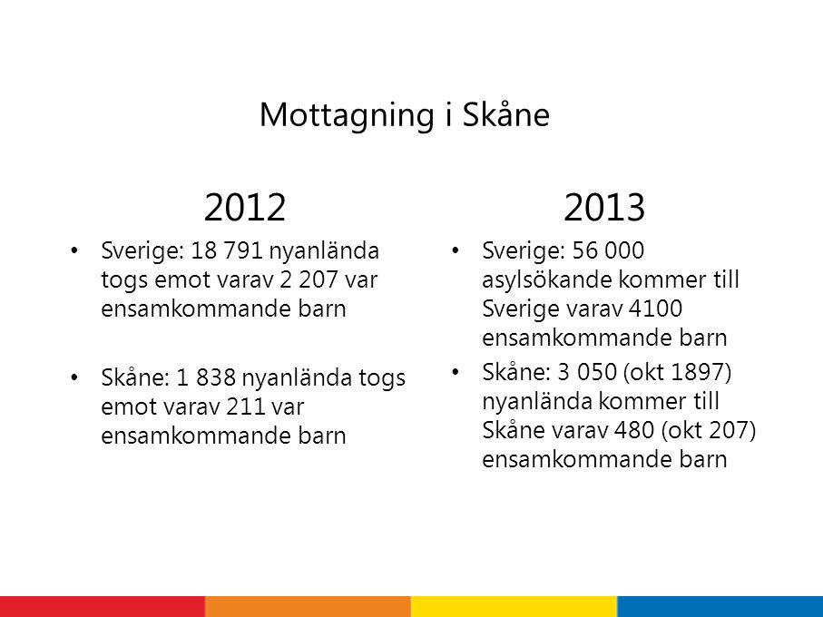 Mottagning i Skåne 2012 Sverige: 18 791 nyanlända togs emot varav 2 207 var ensamkommande barn Skåne: 1 838 nyanlända togs emot varav 211 var ensamkom