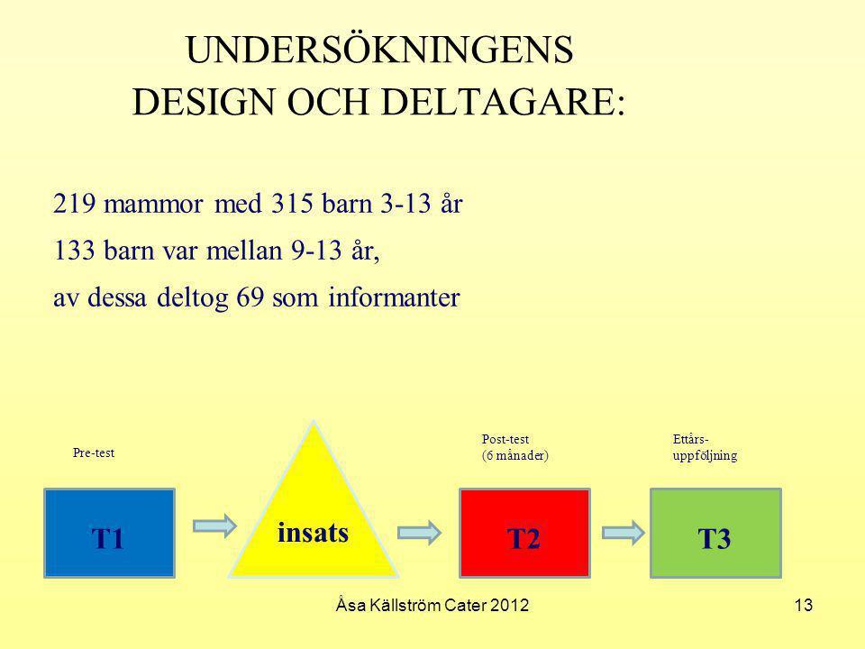 UNDERSÖKNINGENS DESIGN OCH DELTAGARE: T1 insats T2T3 Pre-test Post-test (6 månader) Ettårs- uppföljning 219 mammor med 315 barn 3-13 år 133 barn var m