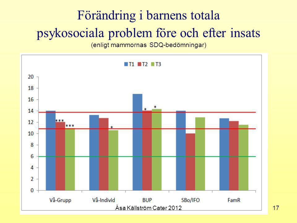 Förändring i barnens totala psykosociala problem före och efter insats (enligt mammornas SDQ-bedömningar) 17Åsa Källström Cater 2012