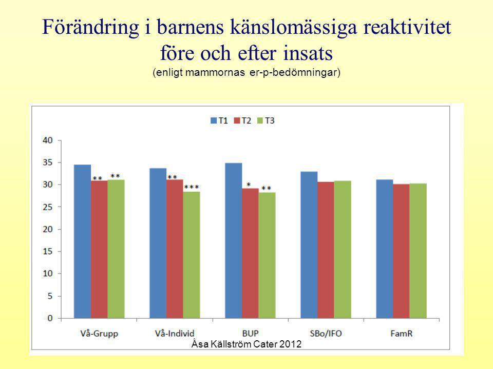 Förändring i barnens känslomässiga reaktivitet före och efter insats (enligt mammornas er-p-bedömningar) Åsa Källström Cater 2012