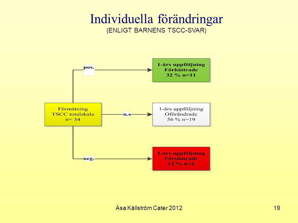 Individuella förändringar ( ENLIGT BARNENS TSCC-SVAR ) 19Åsa Källström Cater 2012