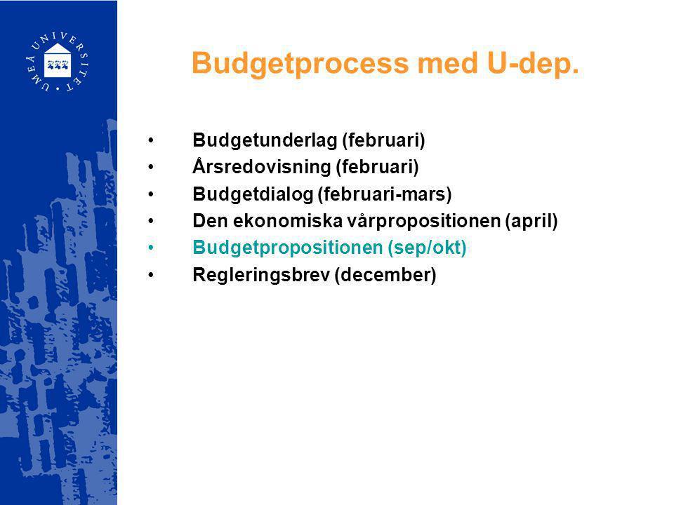 Budgetprocess med U-dep. Budgetunderlag (februari) Årsredovisning (februari) Budgetdialog (februari-mars) Den ekonomiska vårpropositionen (april) Budg