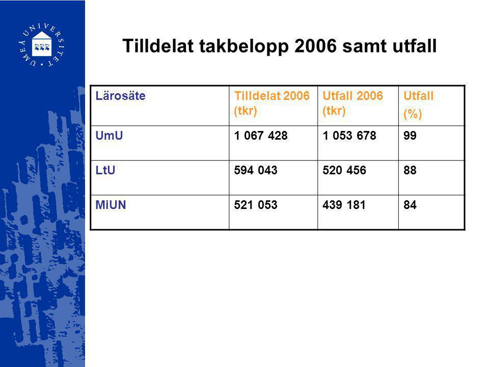 Tilldelat takbelopp 2006 samt utfall LärosäteTilldelat 2006 (tkr) Utfall 2006 (tkr) Utfall (%) UmU1 067 4281 053 67899 LtU594 043520 45688 MiUN521 053