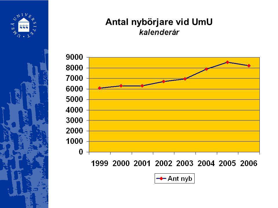 Antal nybörjare vid UmU kalenderår