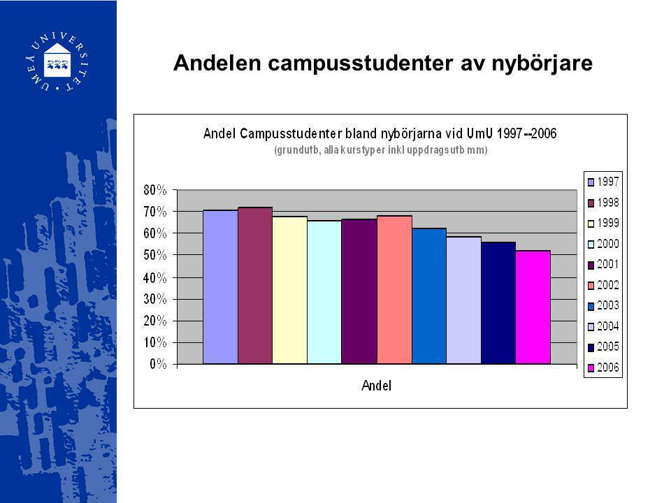 Antal registrerade studenter inom grundutbildningen vid UmU 1999-2006 kalenderår