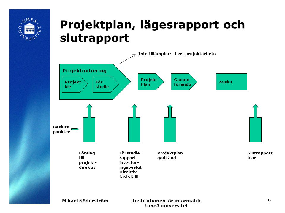 Institutionen för informatik Umeå universitet Projektplan, lägesrapport och slutrapport 9Mikael Söderström Projektinitiering Projekt- ide För- studie Projekt- Plan Genom- förande Avslut Besluts- punkter Förslag till projekt- direktiv Förstudie- rapport invester- ingsbeslut Direktiv fastställt Projektplan godkänd Slutrapport klar Inte tillämpbart i ert projektarbete