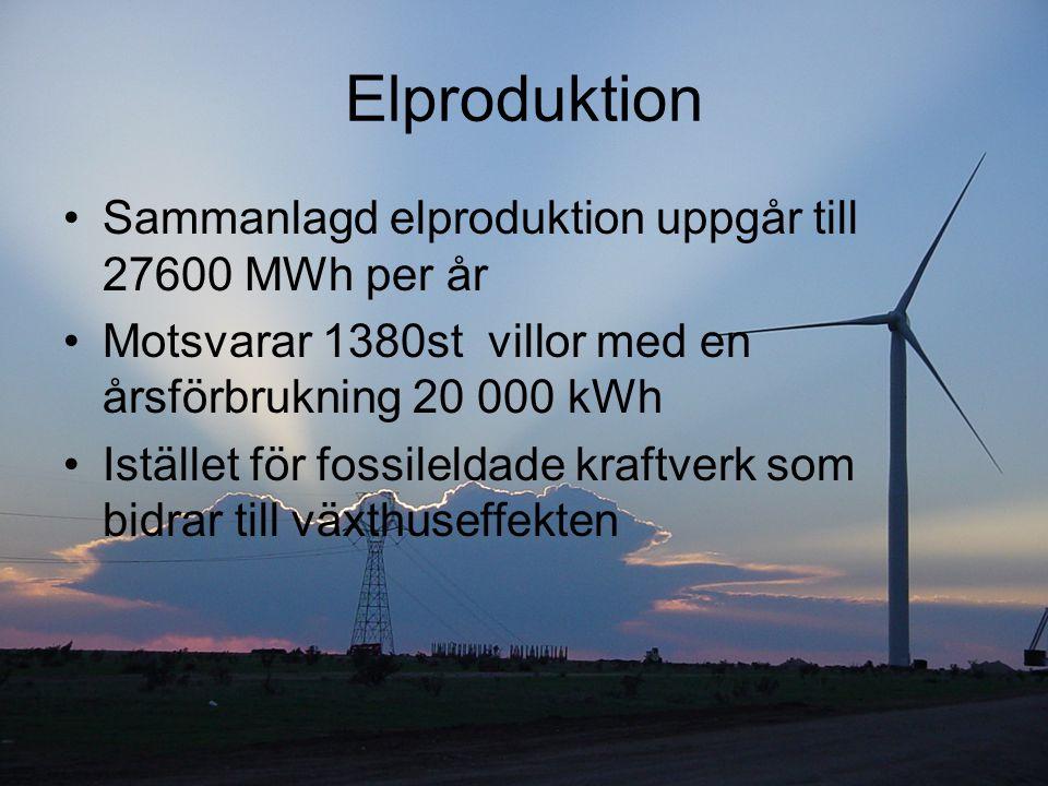 Elproduktion Sammanlagd elproduktion uppgår till 27600 MWh per år Motsvarar 1380st villor med en årsförbrukning 20 000 kWh Istället för fossileldade k