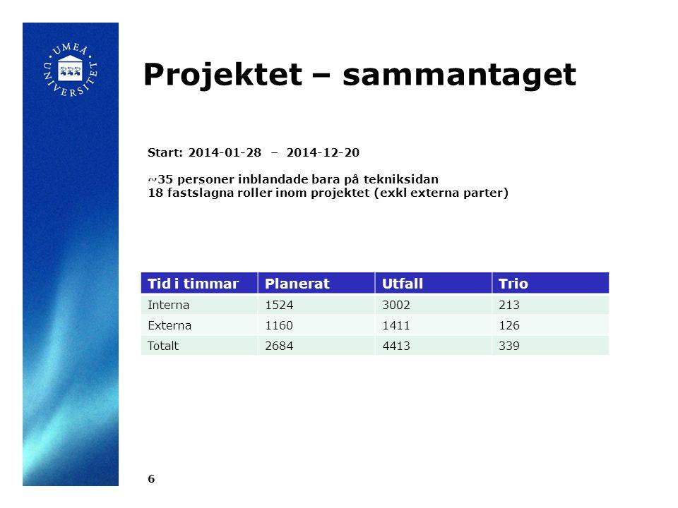 Projektet – sammantaget 6 Tid i timmarPlaneratUtfallTrio Interna15243002213 Externa11601411126 Totalt26844413339 Start: 2014-01-28 – 2014-12-20 ~35 personer inblandade bara på tekniksidan 18 fastslagna roller inom projektet (exkl externa parter)