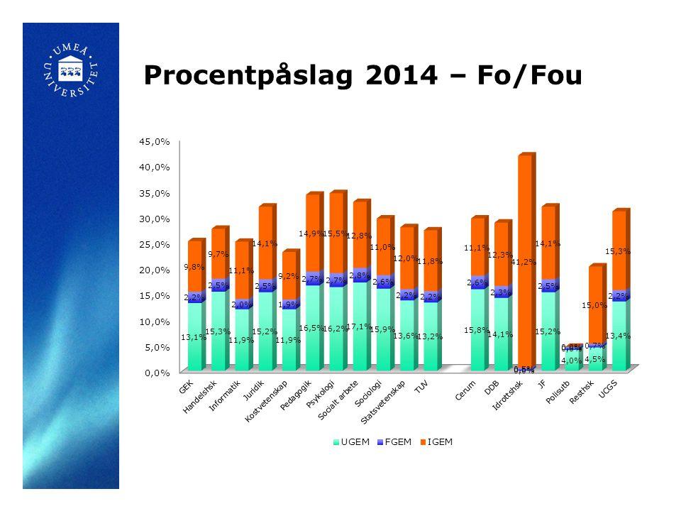 Procentpåslag 2014 – Fo/Fou