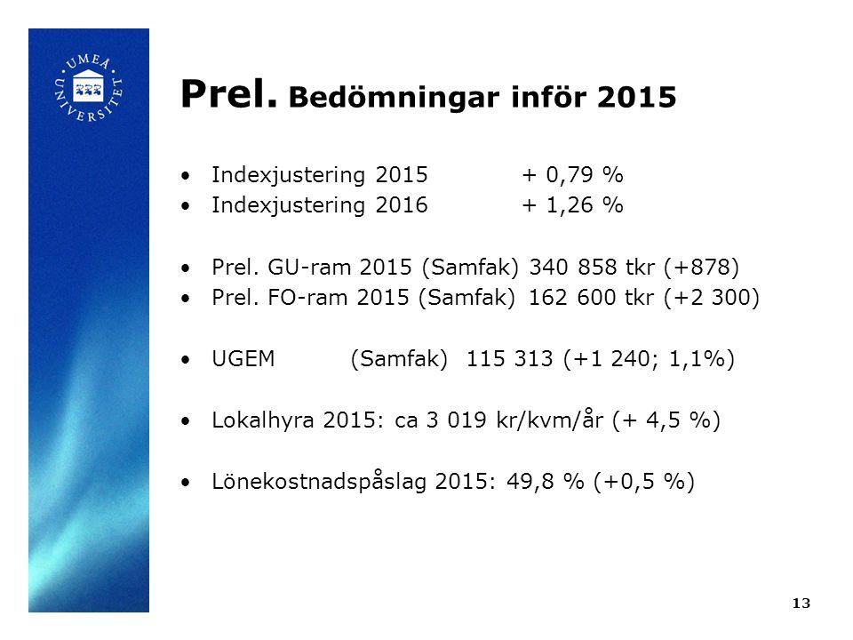 Prel. Bedömningar inför 2015 Indexjustering 2015+ 0,79 % Indexjustering 2016+ 1,26 % Prel.