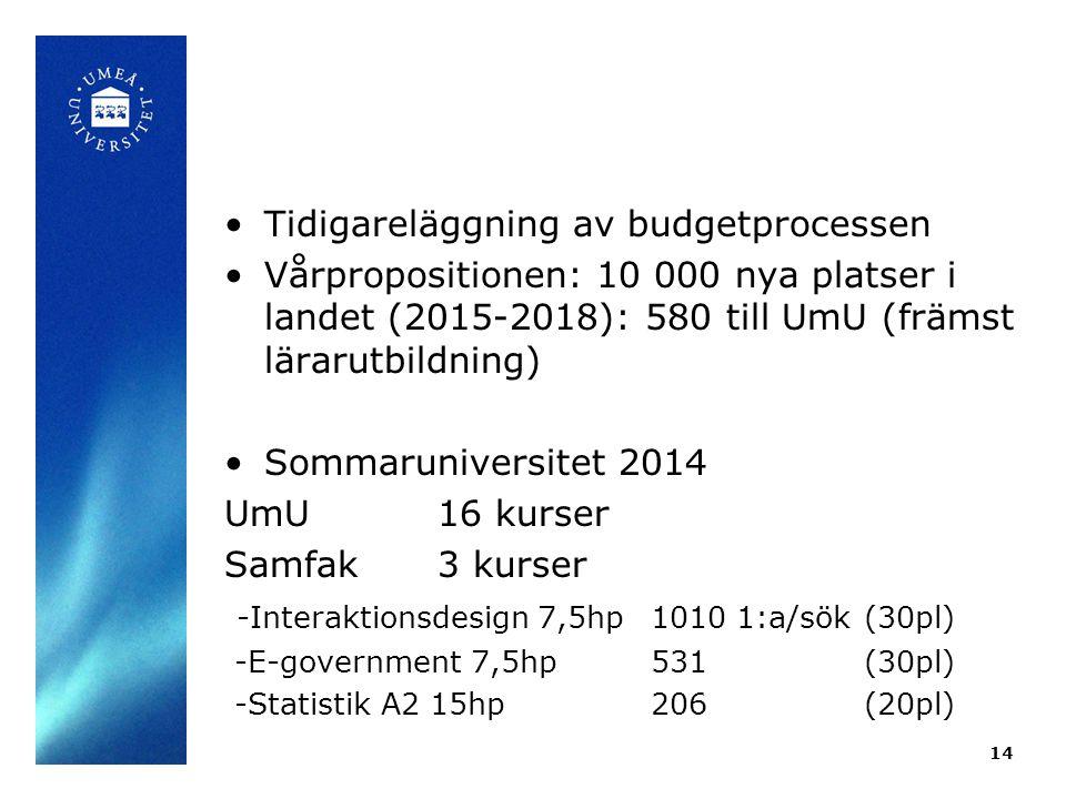 Tidigareläggning av budgetprocessen Vårpropositionen: 10 000 nya platser i landet (2015-2018): 580 till UmU (främst lärarutbildning) Sommaruniversitet 2014 UmU16 kurser Samfak3 kurser -Interaktionsdesign 7,5hp1010 1:a/sök(30pl) -E-government 7,5hp531(30pl) -Statistik A2 15hp206(20pl) 14