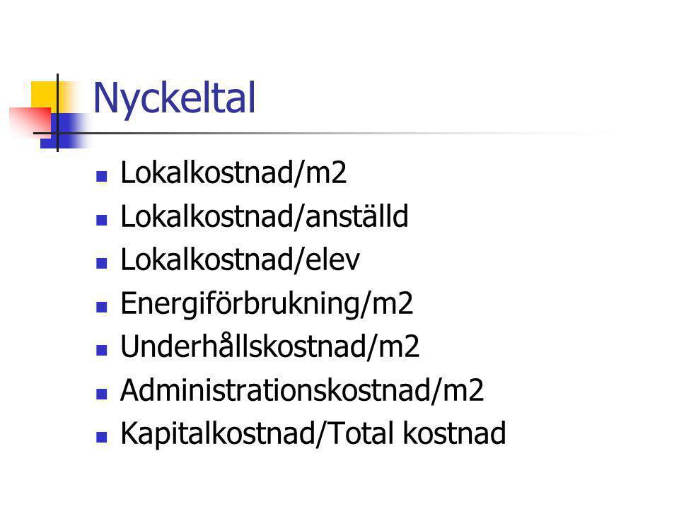 Nyckeltal Lokalkostnad/m2 Lokalkostnad/anställd Lokalkostnad/elev Energiförbrukning/m2 Underhållskostnad/m2 Administrationskostnad/m2 Kapitalkostnad/T
