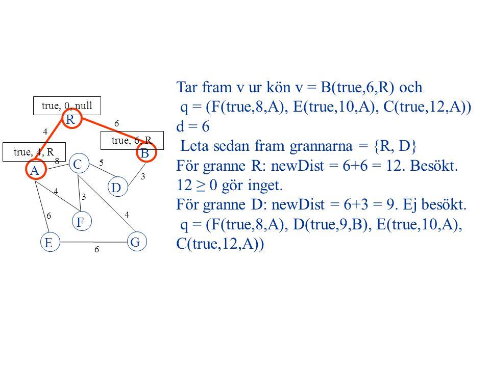 A R B F C D E G 4 6 8 5 3 4 3 4 6 6 true, 0, null true, 4, R true, 6, R ca Tar fram v ur kön v = B(true,6,R) och q = (F(true,8,A), E(true,10,A), C(true,12,A)) d = 6 Leta sedan fram grannarna = {R, D} För granne R: newDist = 6+6 = 12.
