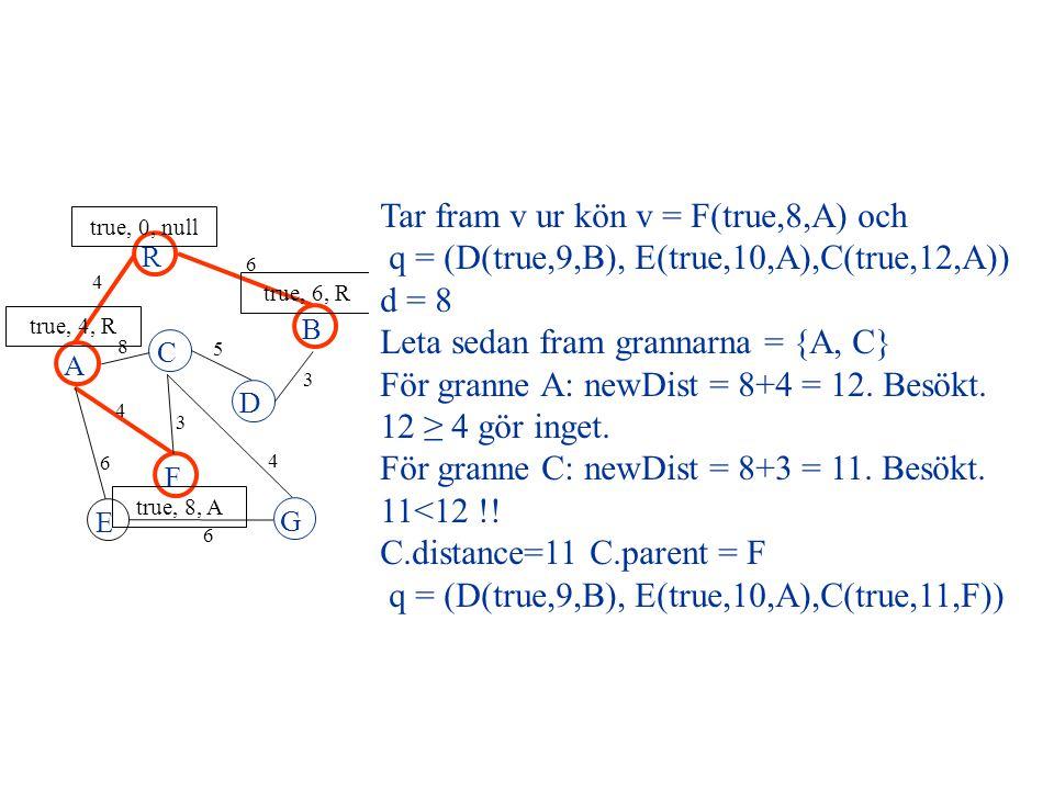 F E A R B C D G 4 6 8 5 3 4 3 4 6 6 true, 0, null true, 4, R true, 8, A true, 6, R Tar fram v ur kön v = F(true,8,A) och q = (D(true,9,B), E(true,10,A),C(true,12,A)) d = 8 Leta sedan fram grannarna = {A, C} För granne A: newDist = 8+4 = 12.