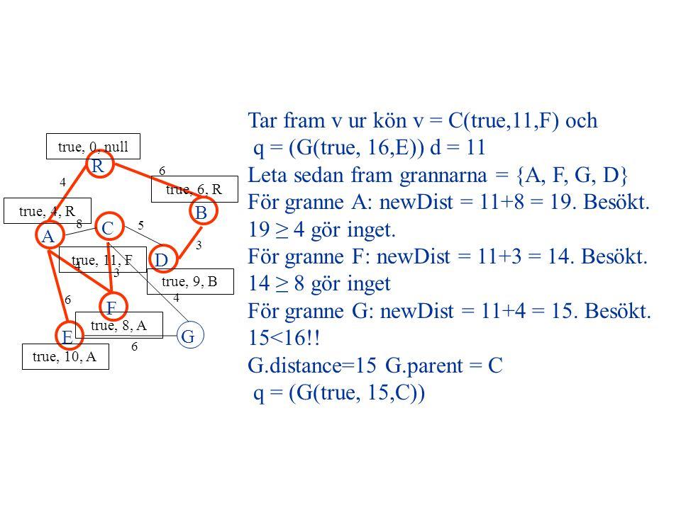 Tar fram v ur kön v = C(true,11,F) och q = (G(true, 16,E)) d = 11 Leta sedan fram grannarna = {A, F, G, D} För granne A: newDist = 11+8 = 19.