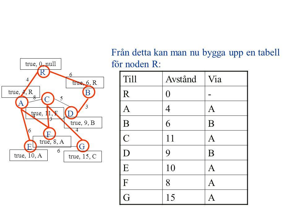 A R B F C D E G 4 6 8 5 3 4 3 4 6 6 true, 0, null true, 4, R true, 6, R true, 10, A true, 8, A true, 11, F true, 9, B true, 15, C Från detta kan man nu bygga upp en tabell för noden R: TillAvståndVia R0- A4A B6B C11A D9B E10A F8A G15A